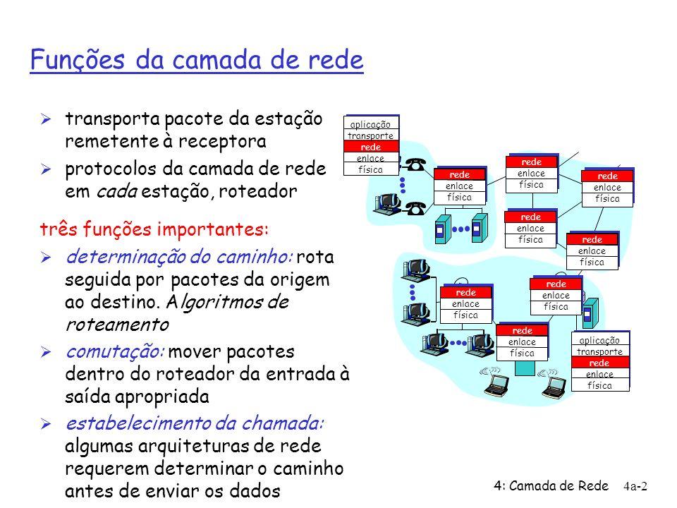 4: Camada de Rede4a-2 Funções da camada de rede Ø transporta pacote da estação remetente à receptora Ø protocolos da camada de rede em cada estação, r