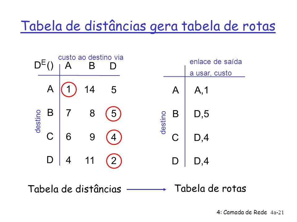 4: Camada de Rede4a-21 Tabela de distâncias gera tabela de rotas D () A B C D A1764A1764 B 14 8 9 11 D5542D5542 E custo ao destino via destino ABCD AB