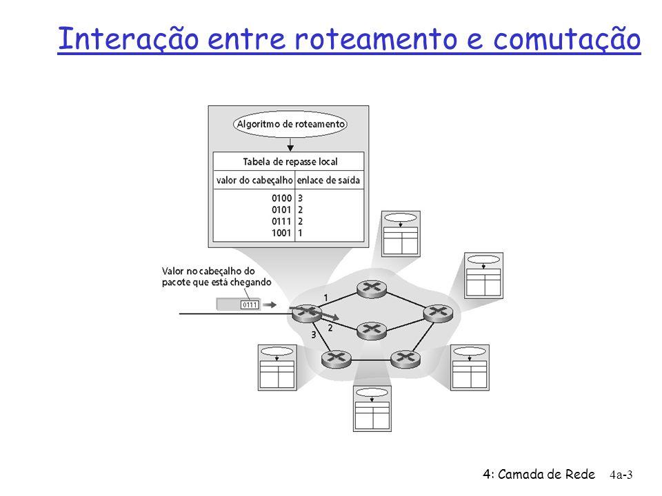 4: Camada de Rede4a-3 Interação entre roteamento e comutação