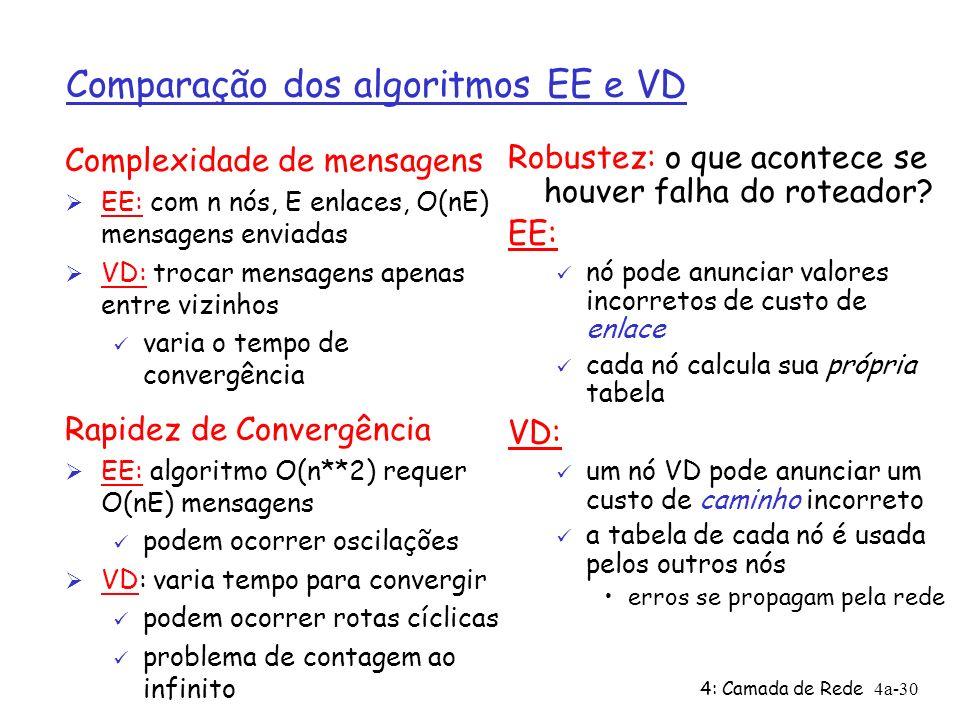4: Camada de Rede4a-30 Comparação dos algoritmos EE e VD Complexidade de mensagens Ø EE: com n nós, E enlaces, O(nE) mensagens enviadas Ø VD: trocar m