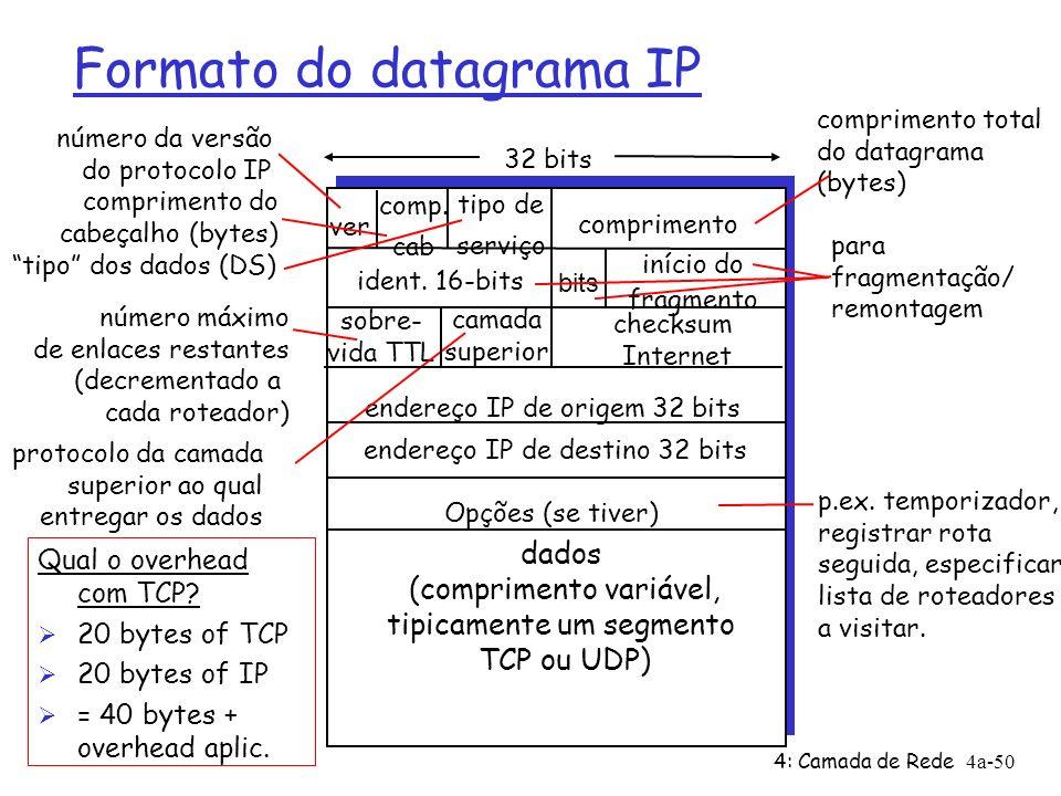4: Camada de Rede4a-50 Formato do datagrama IP ver comprimento 32 bits dados (comprimento variável, tipicamente um segmento TCP ou UDP) ident. 16-bits