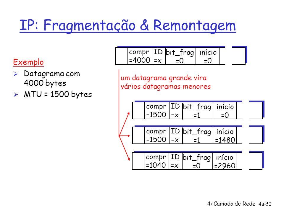 4: Camada de Rede4a-52 IP: Fragmentação & Remontagem ID =x início =0 bit_frag =0 compr =4000 ID =x início =0 bit_frag =1 compr =1500 ID =x início =148