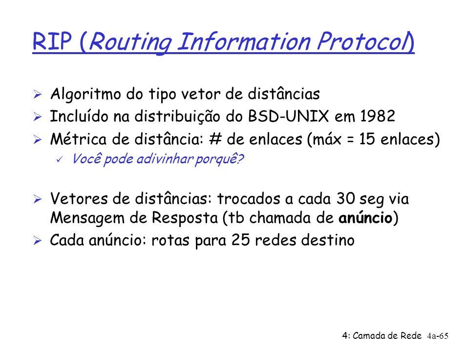 4: Camada de Rede4a-65 RIP (Routing Information Protocol) Ø Algoritmo do tipo vetor de distâncias Ø Incluído na distribuição do BSD-UNIX em 1982 Ø Mét