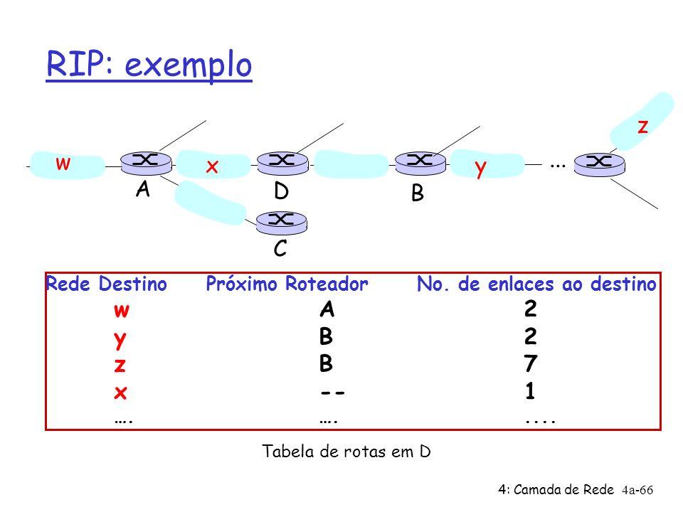 4: Camada de Rede4a-66 RIP: exemplo Rede Destino Próximo Roteador No. de enlaces ao destino wA2 yB2 zB7 x--1 ….…..... w xy z A C D B Tabela de rotas e