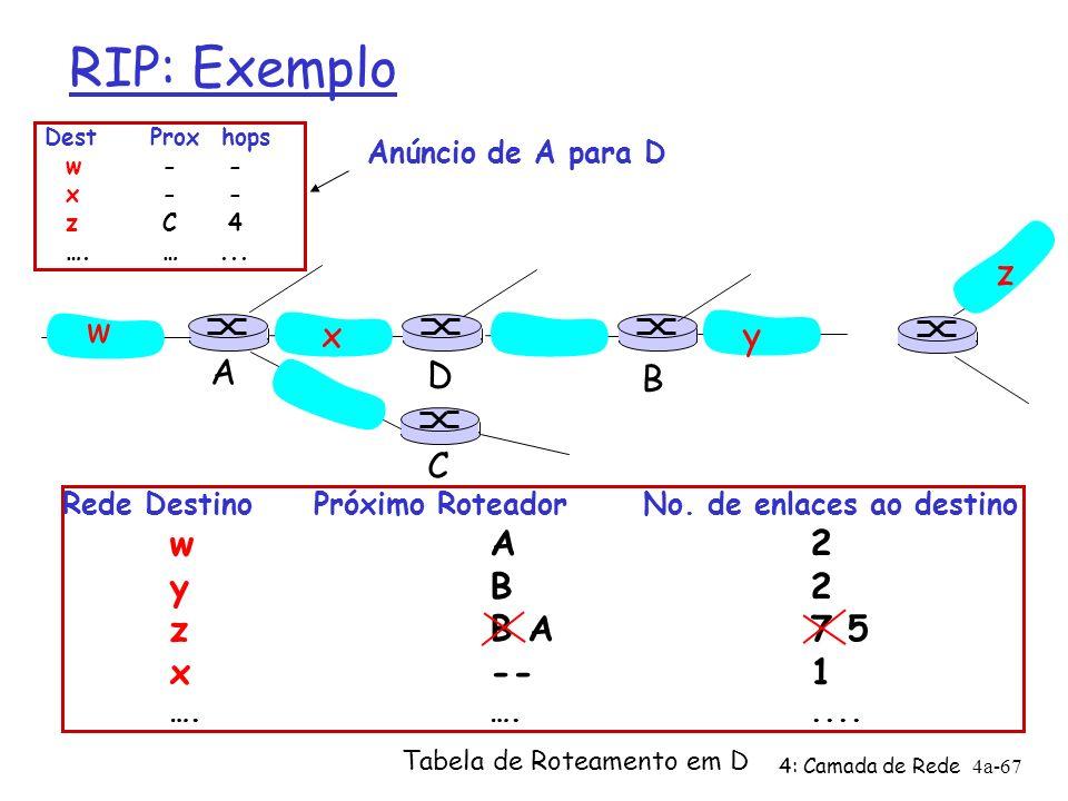 4: Camada de Rede4a-67 RIP: Exemplo Rede Destino Próximo Roteador No. de enlaces ao destino wA2 yB2 zB A7 5 x--1 ….…..... Tabela de Roteamento em D w