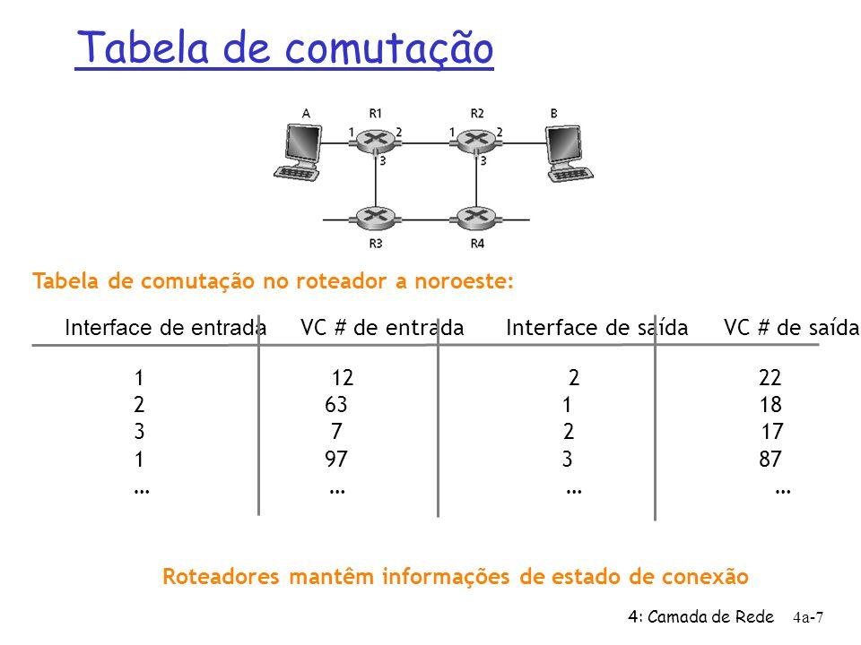 4: Camada de Rede4a-7 Interface de entrada VC # de entrada Interface de saída VC # de saída 1 12 2 22 2 63 1 18 3 7 2 17 1 97 3 87 … … Tabela de comut