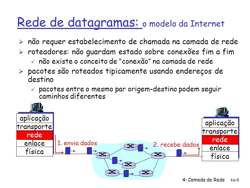 4: Camada de Rede4a-8 Rede de datagramas: o modelo da Internet Ø não requer estabelecimento de chamada na camada de rede Ø roteadores: não guardam est