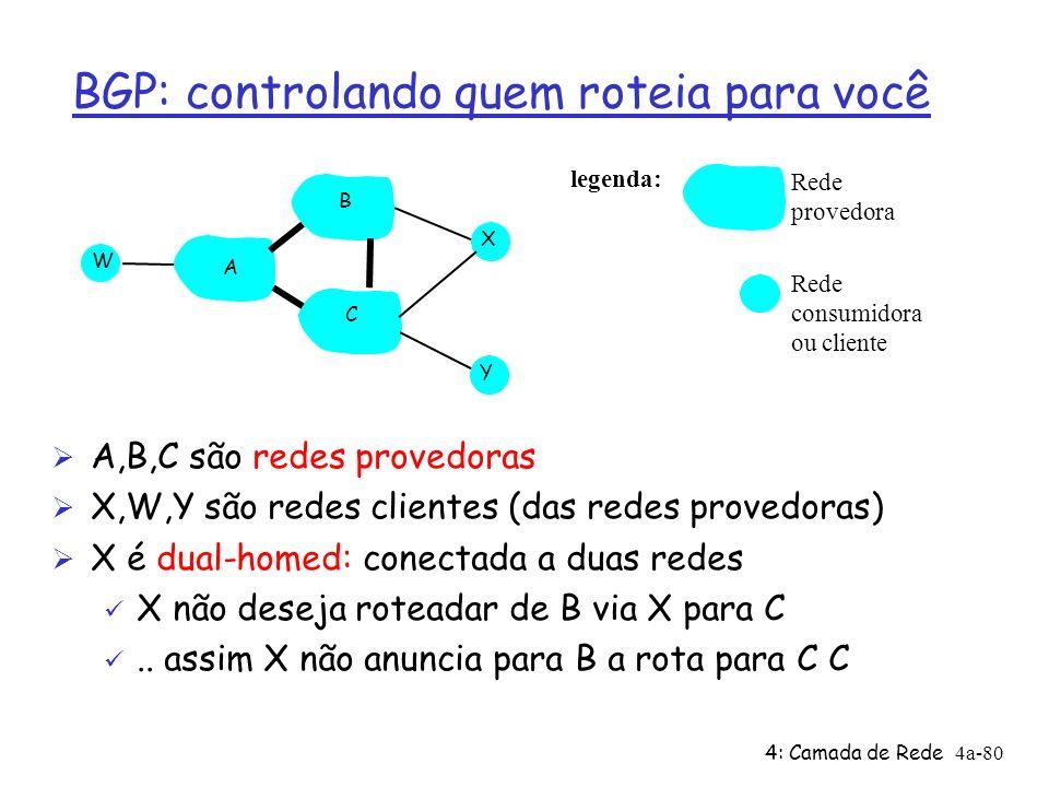 4: Camada de Rede4a-80 BGP: controlando quem roteia para você Figure 4.5-BGPnew : a simple BGP scenario A B C W X Y legenda: Rede consumidora ou clien