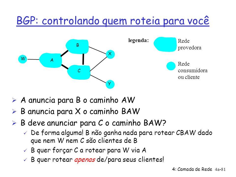 4: Camada de Rede4a-81 Ø A anuncia para B o caminho AW Ø B anuncia para X o caminho BAW Ø B deve anunciar para C o caminho BAW? ü De forma alguma! B n