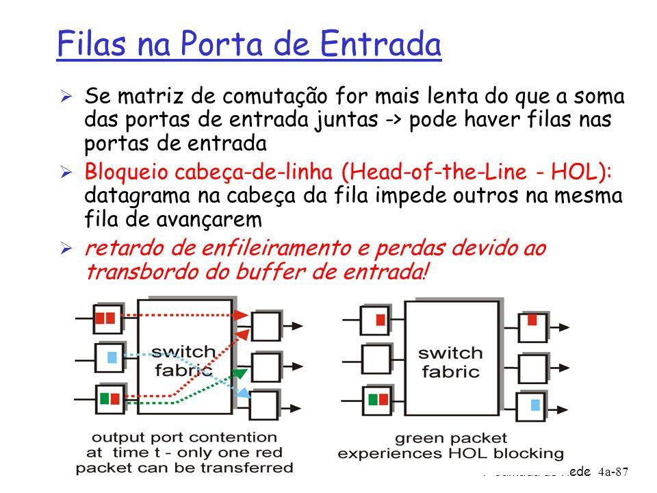 4: Camada de Rede4a-87 Filas na Porta de Entrada Ø Se matriz de comutação for mais lenta do que a soma das portas de entrada juntas -> pode haver fila