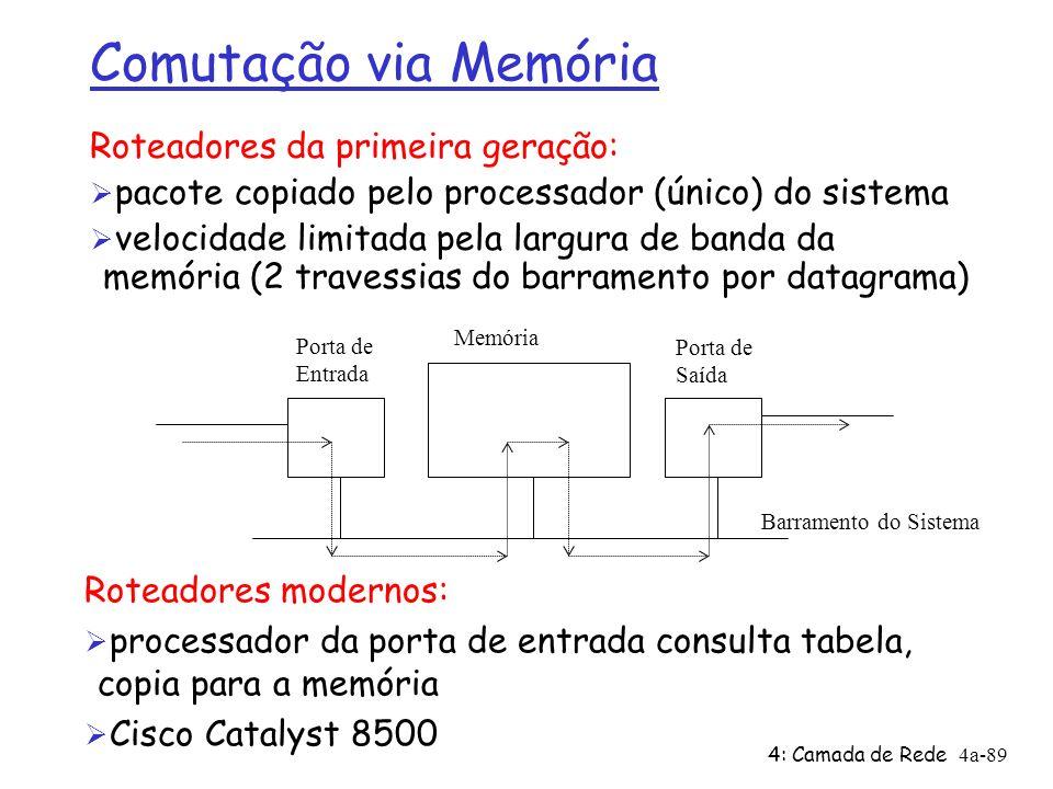 4: Camada de Rede4a-89 Comutação via Memória Roteadores da primeira geração: Ø pacote copiado pelo processador (único) do sistema Ø velocidade limitad