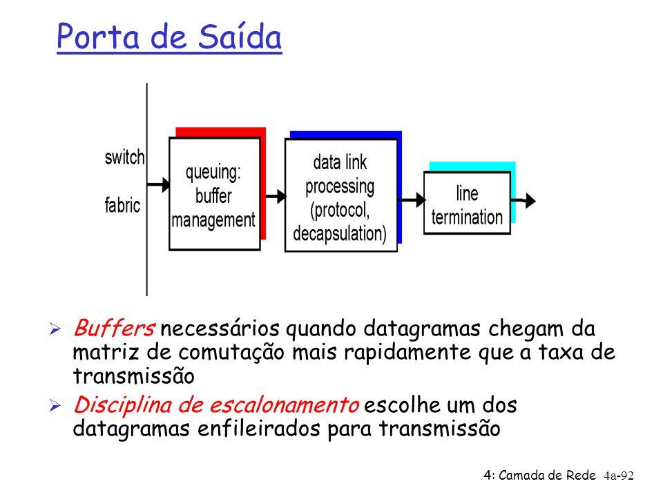 4: Camada de Rede4a-92 Porta de Saída Ø Buffers necessários quando datagramas chegam da matriz de comutação mais rapidamente que a taxa de transmissão