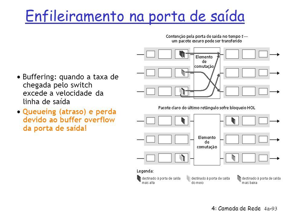 4: Camada de Rede4a-93 Buffering: quando a taxa de chegada pelo switch excede a velocidade da linha de saída Queueing (atraso) e perda devido ao buffe