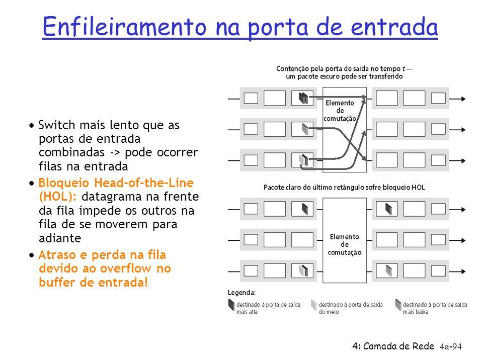4: Camada de Rede4a-94 Switch mais lento que as portas de entrada combinadas -> pode ocorrer filas na entrada Bloqueio Head-of-the-Line (HOL): datagra