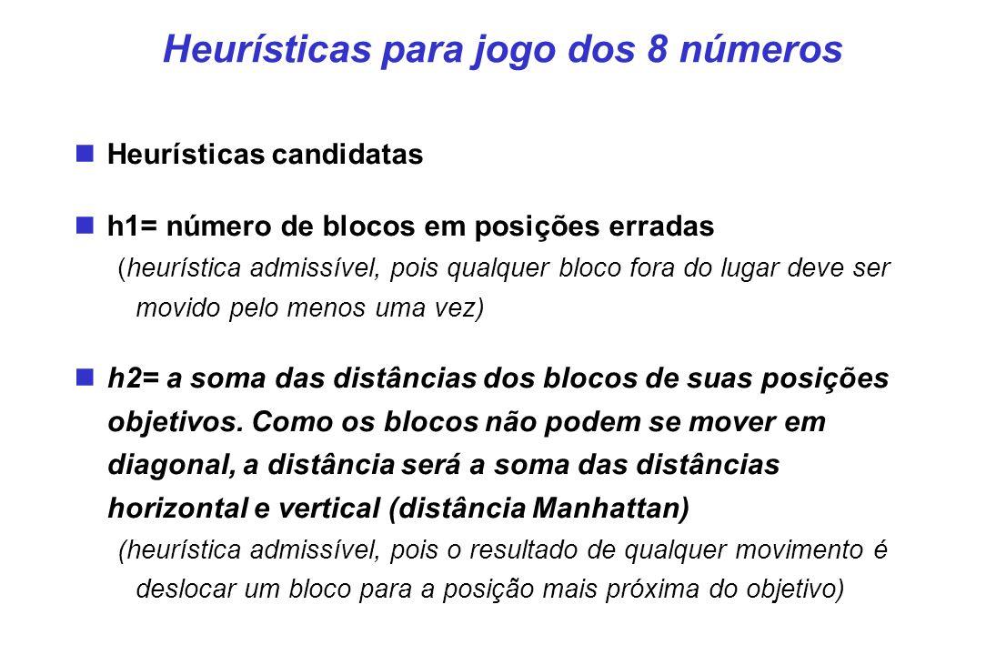 Heurísticas para jogo dos 8 números Heurísticas candidatas h1= número de blocos em posições erradas (heurística admissível, pois qualquer bloco fora do lugar deve ser movido pelo menos uma vez) h2= a soma das distâncias dos blocos de suas posições objetivos.