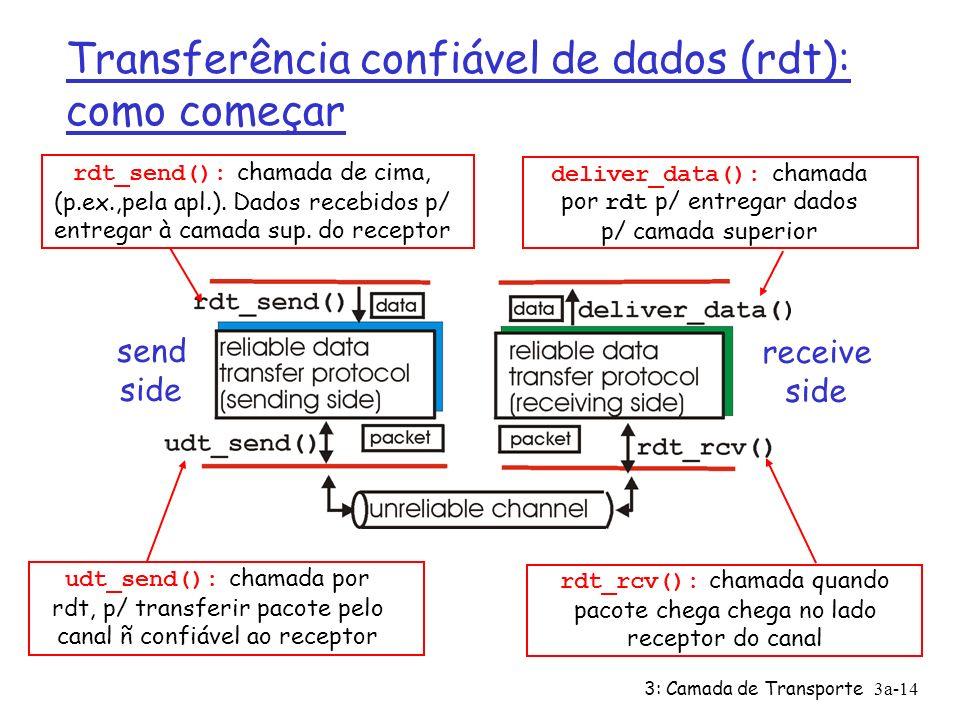 3: Camada de Transporte3a-13 Princípios de Transferência confiável de dados (rdt) Ø importante nas camadas de transporte, enlace Ø na lista dos 10 tópicos mais importantes em redes.