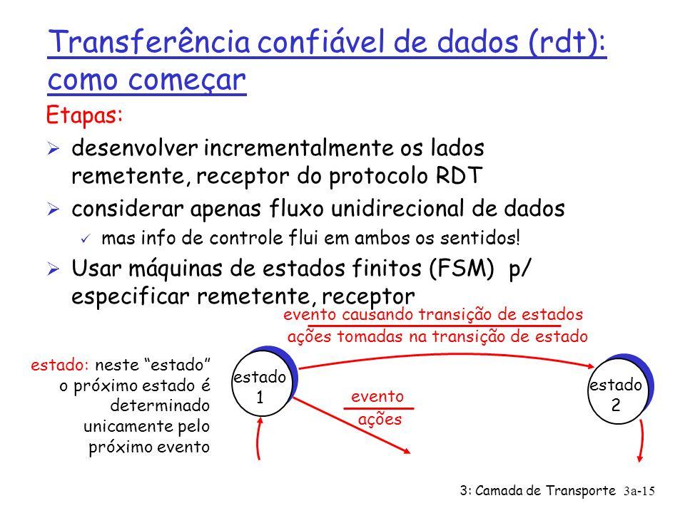 3: Camada de Transporte3a-14 Transferência confiável de dados (rdt): como começar send side receive side rdt_send(): chamada de cima, (p.ex.,pela apl.).