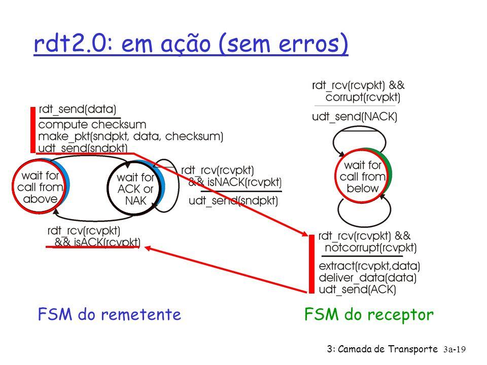 3: Camada de Transporte3a-18 rdt2.0: especificação da FSM FSM do remetenteFSM do receptor