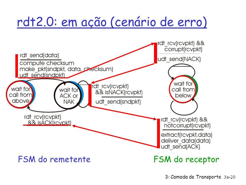 3: Camada de Transporte3a-19 rdt2.0: em ação (sem erros) FSM do remetenteFSM do receptor