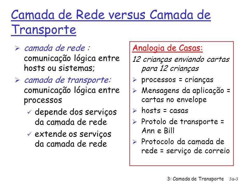 3: Camada de Transporte3a-2 Serviços e protocolos de transporte Ø provê comunicação lógica entre processos de aplicação executando em hosts diferentes Ø protocolos de transporte executam em sistemas terminais ü emissor: fragmenta a mensagem da aplicação em segmentos e os envia para a camada de rede; ü receptor: rearranja os segmentos em mesnagens e os transmite para a camada de aplicação; Ø Mais de um protocolo de transporte disponível para as aplicações ü Internet: TCP e UDP aplicação transporte rede enlace física rede enlace física aplicação transporte rede enlace física rede enlace física rede enlace física rede enlace física rede enlace física transporte lógico fim a fim