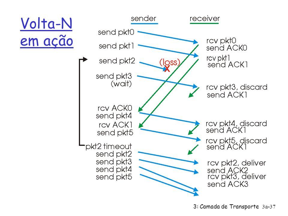 3: Camada de Transporte3a-36 Volta-N: FSM estendida do receptor receptor simples: Ø usa apenas ACK: sempre envia ACK para pacote recebido bem com o maior no.
