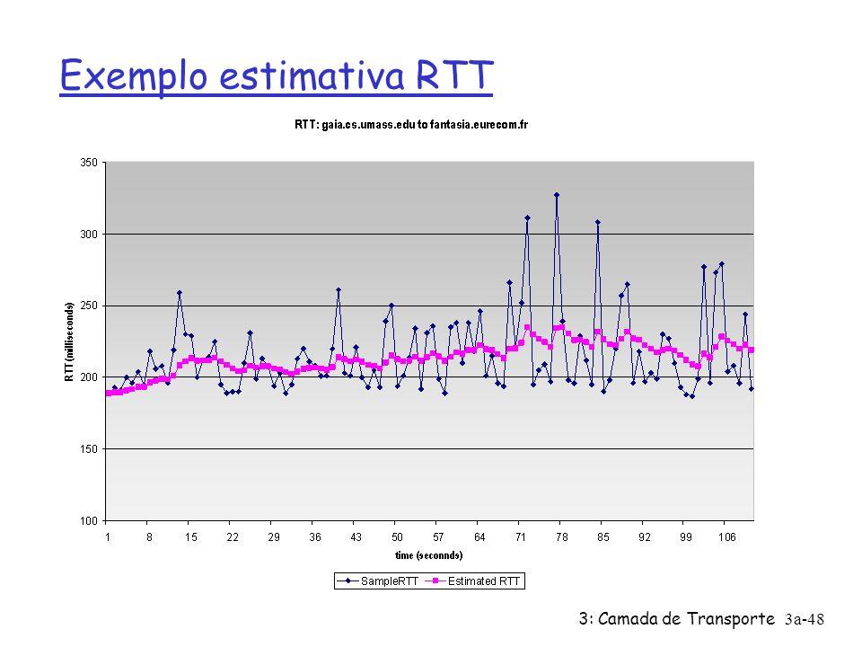3: Camada de Transporte3a-47 TCP: Tempo de Resposta (RTT) e Temporização RTT_estimado = (1- )* RTT_estimado + x*RTT_amostra Ø média corrente exponencialmente ponderada Ø influência de cada amostra diminui exponencialmente com o tempo valor típico de : 0.125 Escolhendo o intervalo de temporização RTT_estimado mais uma margem de segurança variação grande em RTT_estimado -> margem de segurança maior Temporização = RTT_estimado + 4*Desvio Desvio = (1- )* Desvio + *|RTT_amostra - RTT_estimado| valor típico de : 0.25