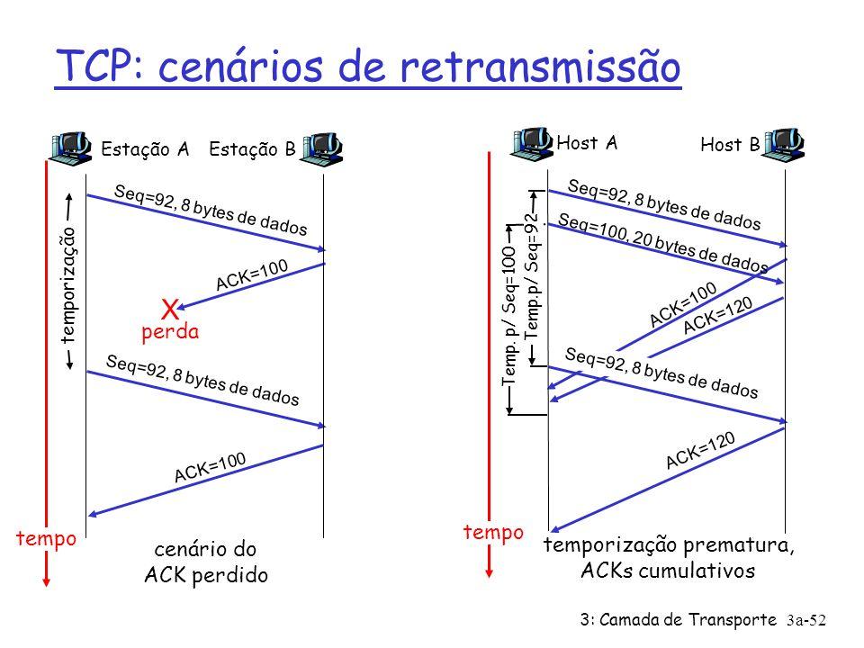 3: Camada de Transporte3a-51 TCP: transfe- rência confiável de dados 00 sendbase = número de seqüência inicial 01 nextseqnum = número de seqüência inicial 02 03 loop (forever) { 04 switch(event) 05 event: dados recebidos da aplicação acima 06 cria segmento TCP com número de seqüência nextseqnum 07 inicia temporizador para segmento nextseqnum 08 passa segmento para IP 09 nextseqnum = nextseqnum + comprimento(dados) 10 event: expirado temporizador de segmento c/ no.