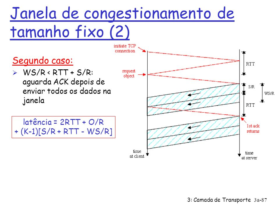 3: Camada de Transporte3a-86 Janela de congestionamento de tamanho fixo (1) Primeiro caso: WS/R > RTT + S/R: ACK do primeiro segmento na janela chega antes de enviar todos dados na janela latência = 2RTT + O/R