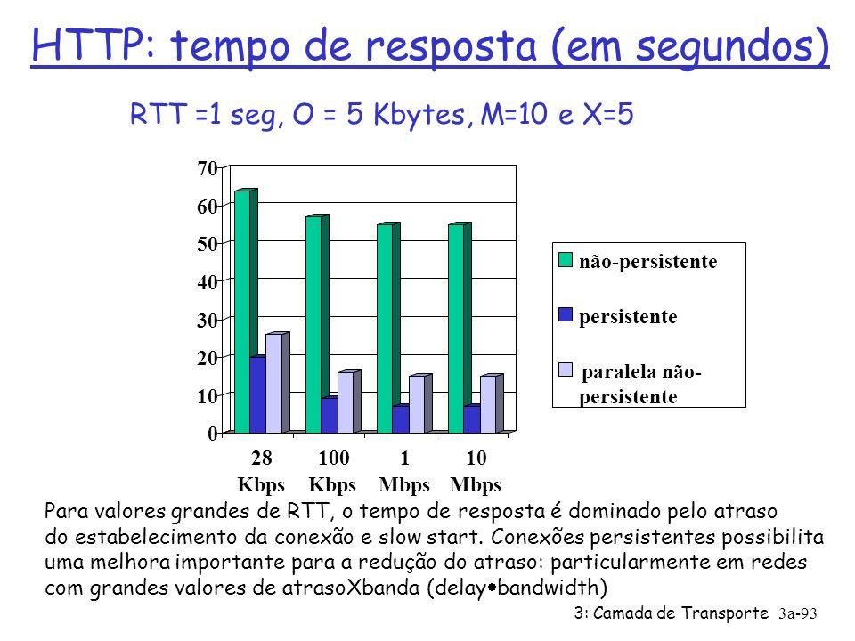 3: Camada de Transporte3a-92 0 2 4 6 8 10 12 14 16 18 20 28 Kbps 100 Kbps 1 Mbps 10 Mbps HTTP: tempo de resposta (em segundos) RTT = 100 msec, O = 5 Kbytes, M=10 e X=5 Para redes com valores de banda baixos, o tempo de conexão e resposta e domindado pelo tempo de transmissão Conexões persistentes não apresentam melhora significativa em relação a conexões paralelas não-persistente persistente paralela não- persistente