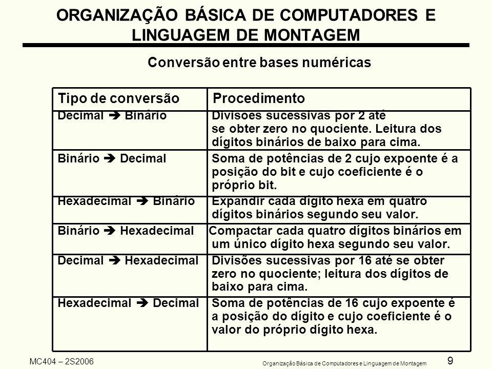 10 Organização Básica de Computadores e Linguagem de Montagem MC404 – 2S2006 ORGANIZAÇÃO BÁSICA DE COMPUTADORES E LINGUAGEM DE MONTAGEM Representação binária de números sinalizados Representação com sinal e magnitude –O bit mais significativo é o sinal do número se for 1 o número é negativo se for 0 o número é positivo Exemplo 1: 01110001 2 valor não sinalizado = 0 X 2 7 + 1 X 2 6 + 1 X 2 5 + 1 X 2 4 + 0 X 2 3 + 0 X 2 2 + + 0 X 2 1 + 1 X 2 0 = = 64 + 32 + 16 + 1 = 113 10 valor sinalizado bit de sinal = 0 => + (positivo) = 1 X 2 6 + 1 X 2 5 + 1 X 2 4 + 0 X 2 3 + 0 X 2 2 + = 0 X 2 1 + 1 X 2 0 = = 64 + 32 + 16 + 1 = 113 10 logo= +113 10