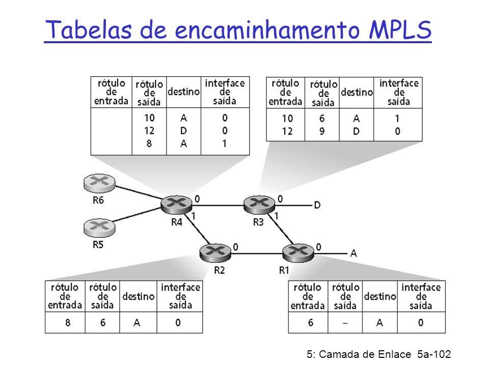 5: Camada de Enlace 5a-102 Tabelas de encaminhamento MPLS
