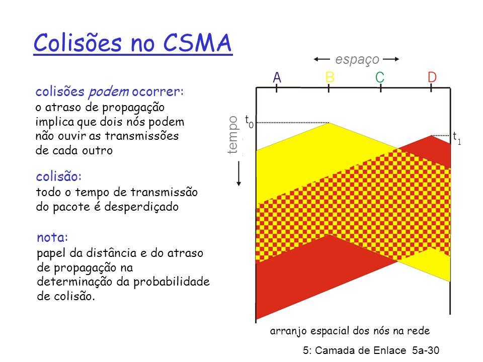 5: Camada de Enlace 5a-30 Colisões no CSMA colisões podem ocorrer: o atraso de propagação implica que dois nós podem não ouvir as transmissões de cada