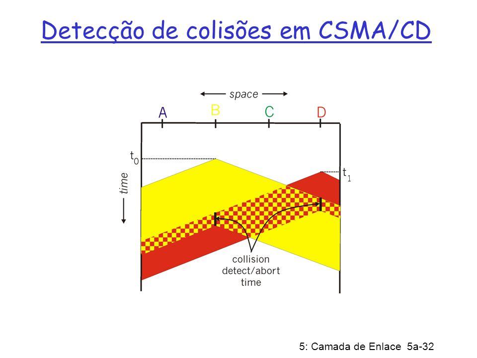 5: Camada de Enlace 5a-32 Detecção de colisões em CSMA/CD