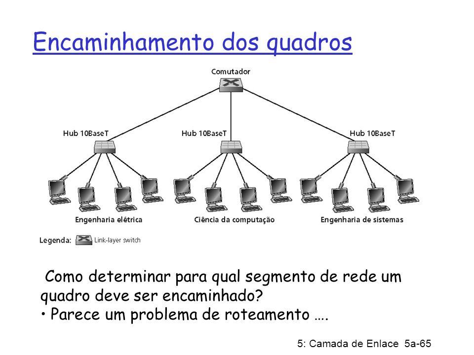 5: Camada de Enlace 5a-65 Encaminhamento dos quadros Como determinar para qual segmento de rede um quadro deve ser encaminhado? Parece um problema de