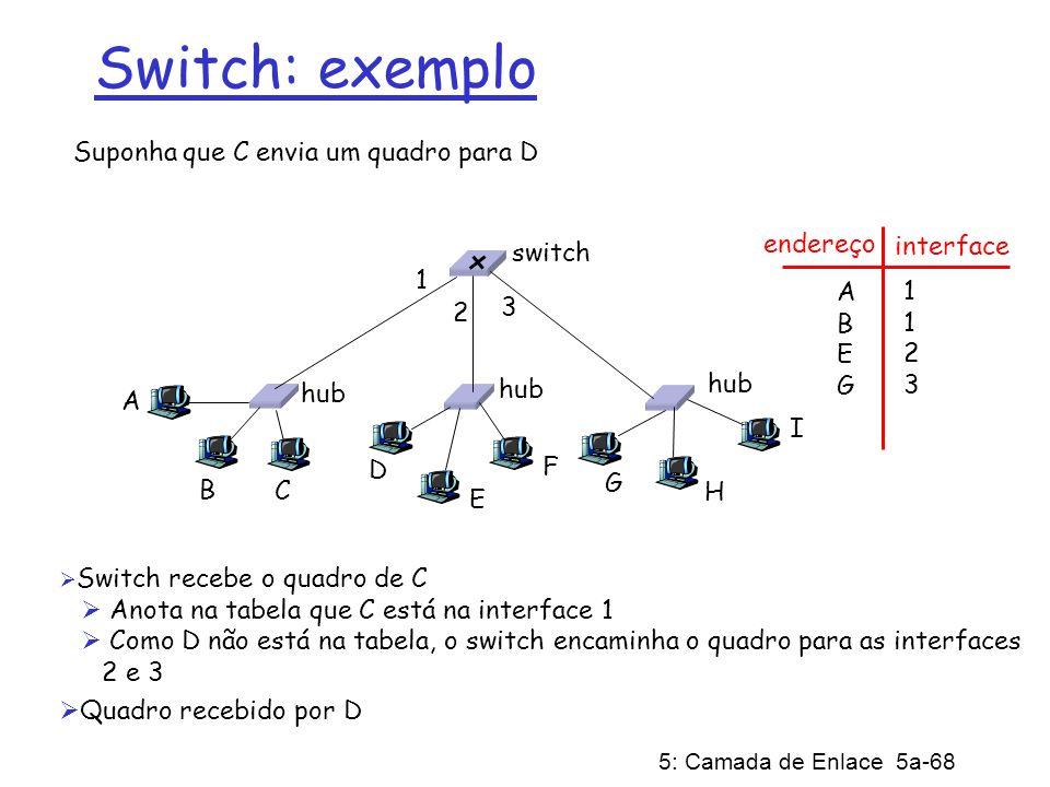 5: Camada de Enlace 5a-68 Suponha que C envia um quadro para D Switch recebe o quadro de C Anota na tabela que C está na interface 1 Como D não está n
