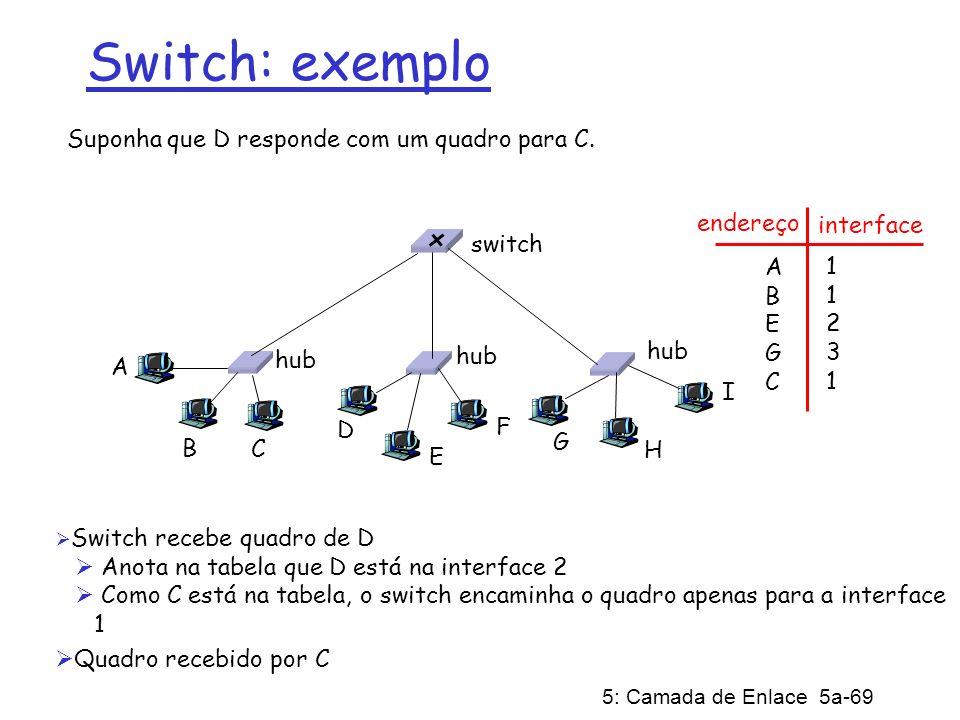 5: Camada de Enlace 5a-69 Suponha que D responde com um quadro para C. Switch recebe quadro de D Anota na tabela que D está na interface 2 Como C está