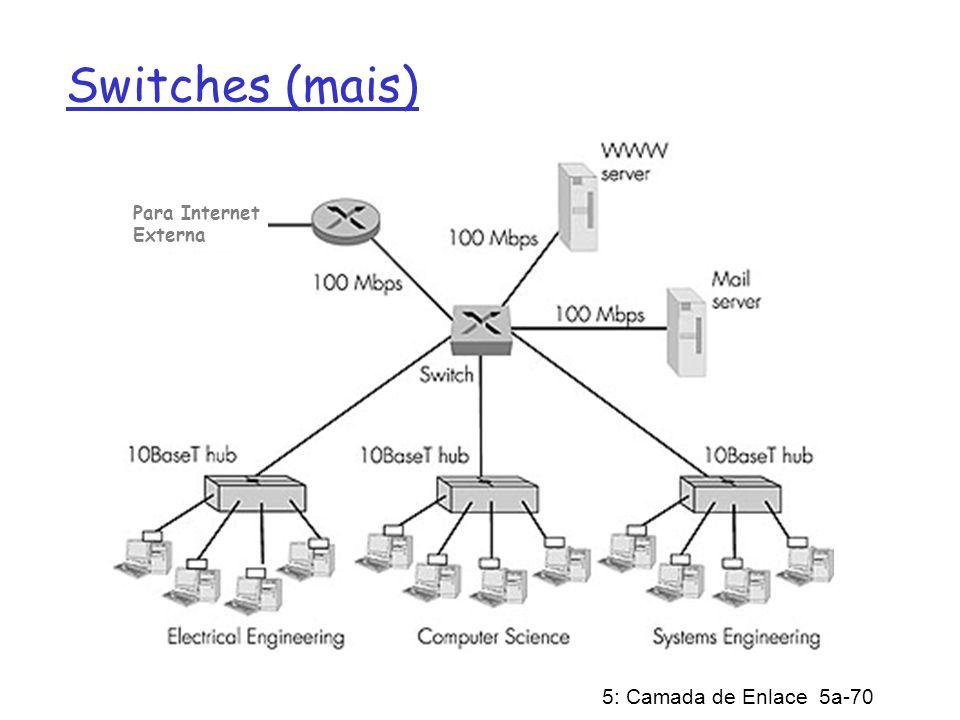 5: Camada de Enlace 5a-70 Switches (mais) Dedicated Shared Para Internet Externa