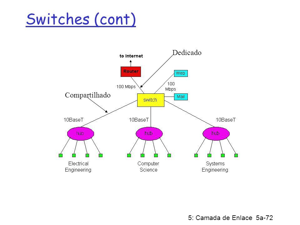 5: Camada de Enlace 5a-72 Switches (cont) Dedicado Compartilhado