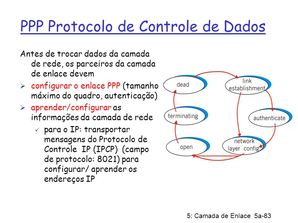 5: Camada de Enlace 5a-83 PPP Protocolo de Controle de Dados Antes de trocar dados da camada de rede, os parceiros da camada de enlace devem configura