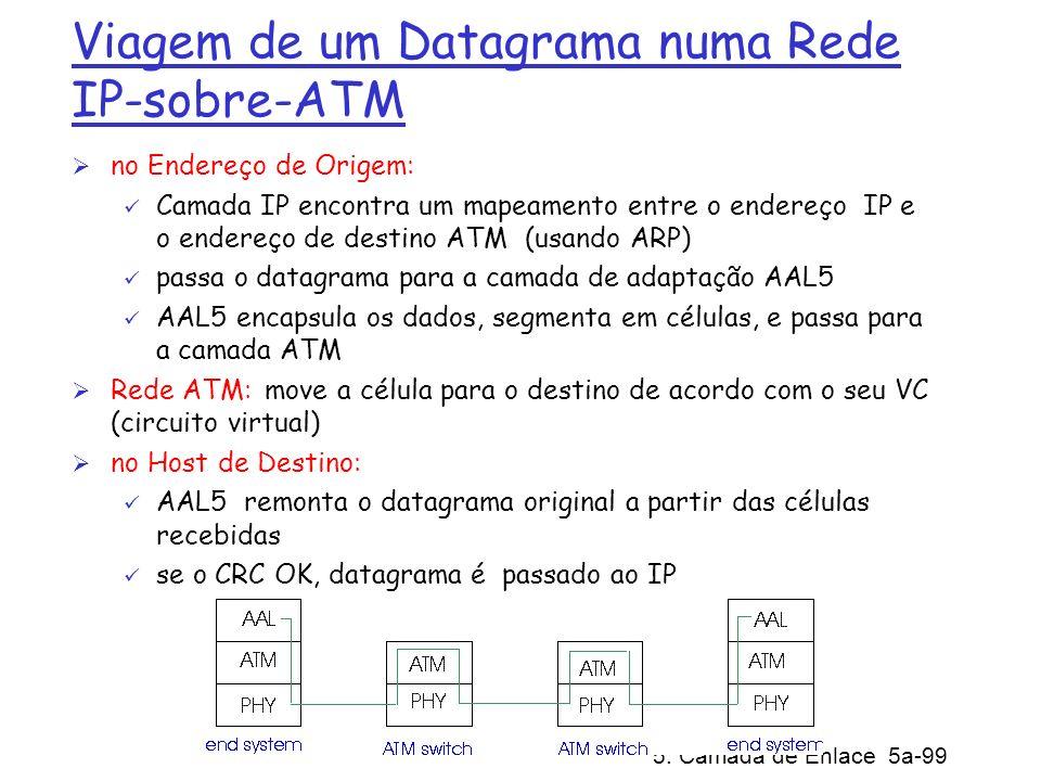 5: Camada de Enlace 5a-99 Viagem de um Datagrama numa Rede IP-sobre-ATM no Endereço de Origem: Camada IP encontra um mapeamento entre o endereço IP e