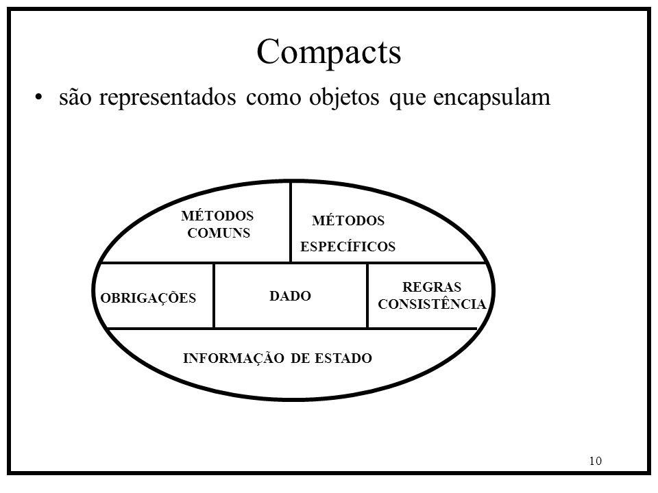 10 Compacts são representados como objetos que encapsulam DADO REGRAS CONSISTÊNCIA OBRIGAÇÕES INFORMAÇÃO DE ESTADO MÉTODOS ESPECÍFICOS MÉTODOS COMUNS