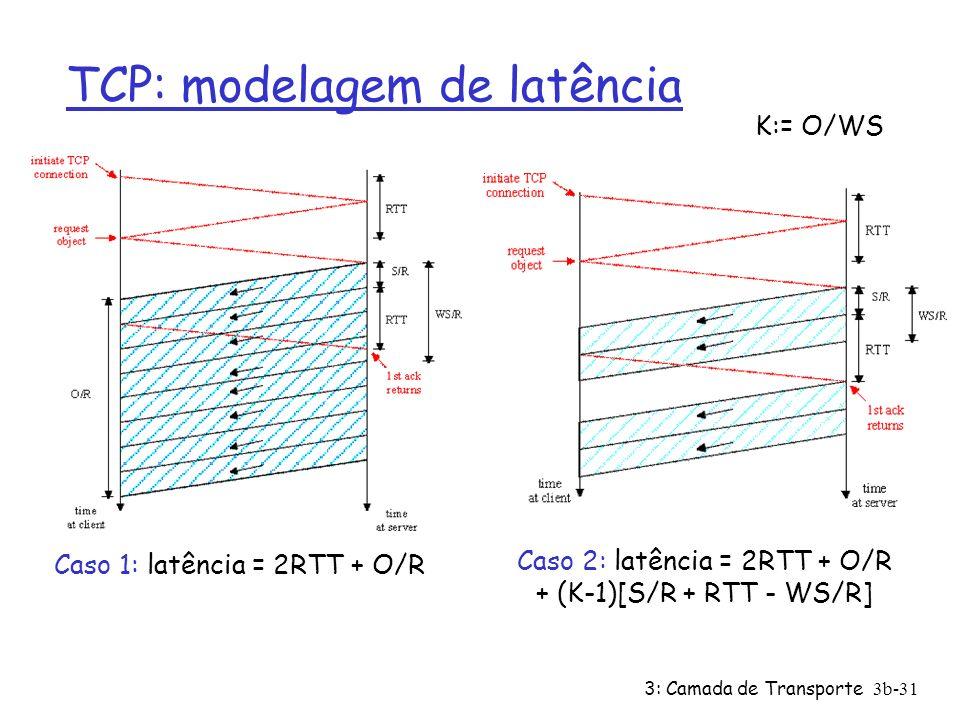 3: Camada de Transporte3b-31 TCP: modelagem de latência Caso 1: latência = 2RTT + O/R Caso 2: latência = 2RTT + O/R + (K-1)[S/R + RTT - WS/R] K:= O/WS