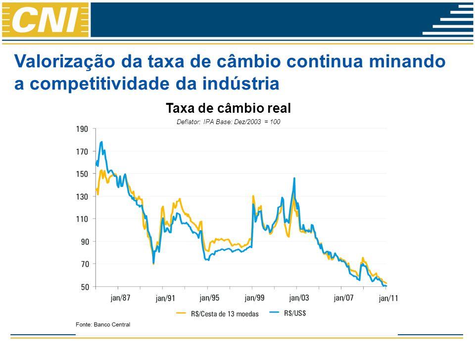 Valorização da taxa de câmbio continua minando a competitividade da indústria Taxa de câmbio real Deflator: IPA Base: Dez/2003 = 100