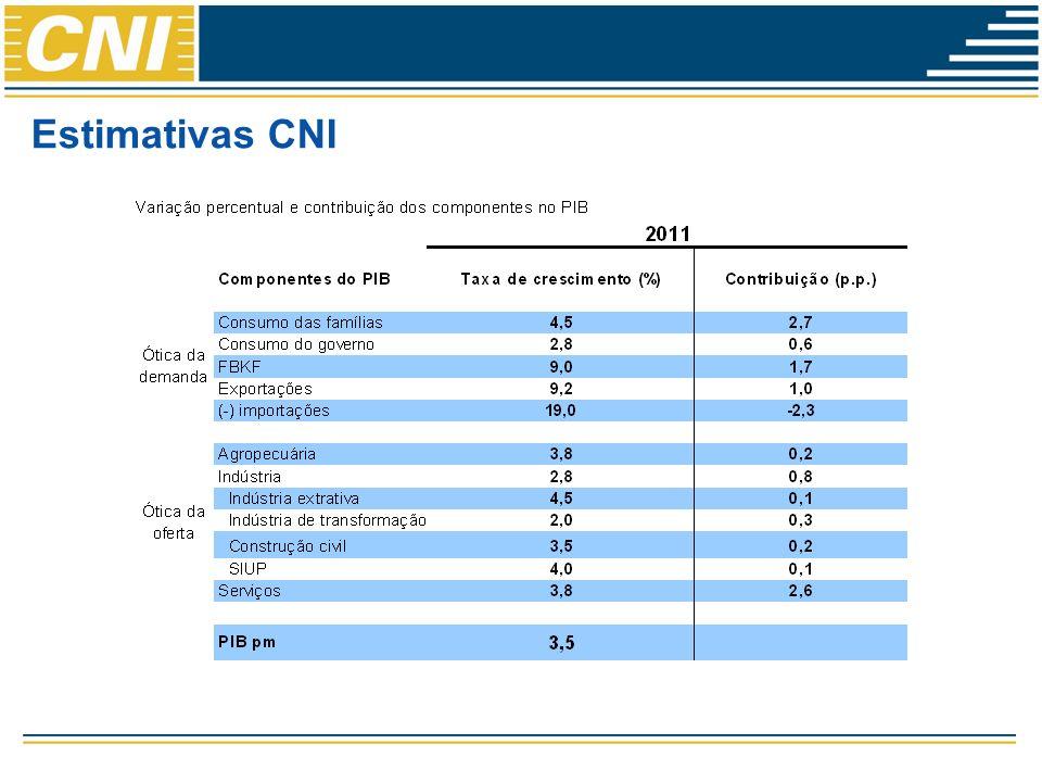 Estimativas CNI