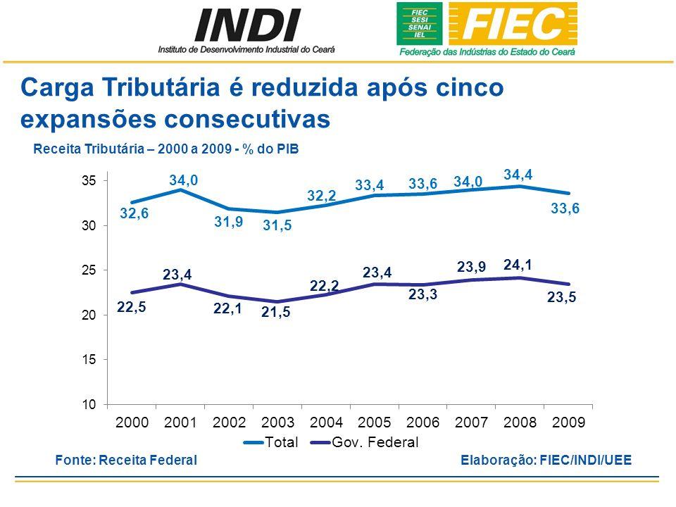 Carga Tributária é reduzida após cinco expansões consecutivas Fonte: Receita FederalElaboração: FIEC/INDI/UEE Receita Tributária – 2000 a 2009 - % do PIB