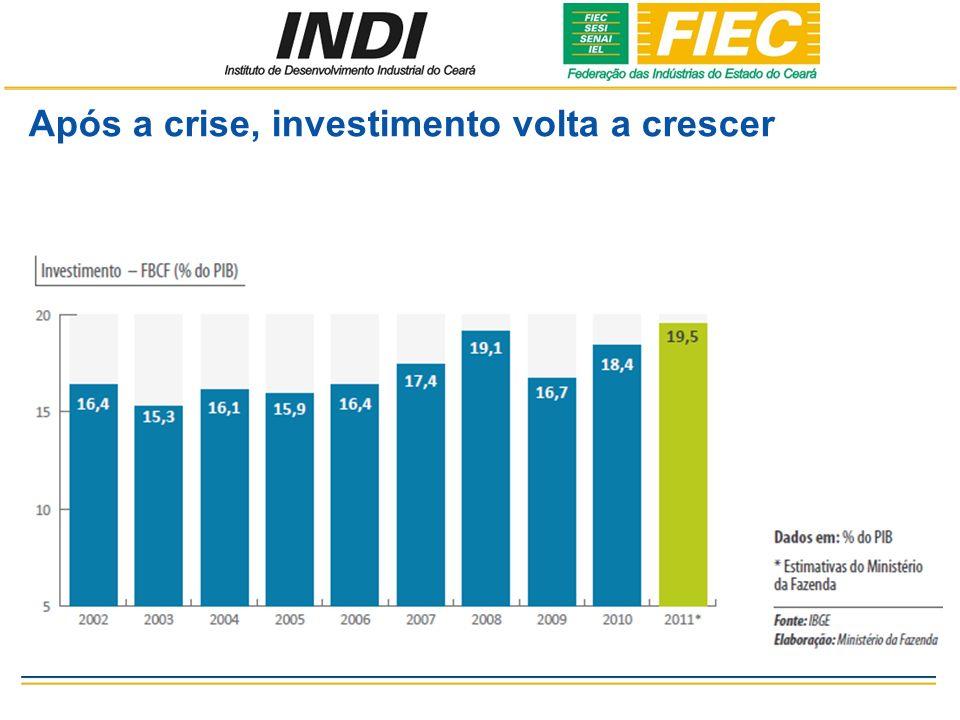 Após a crise, investimento volta a crescer