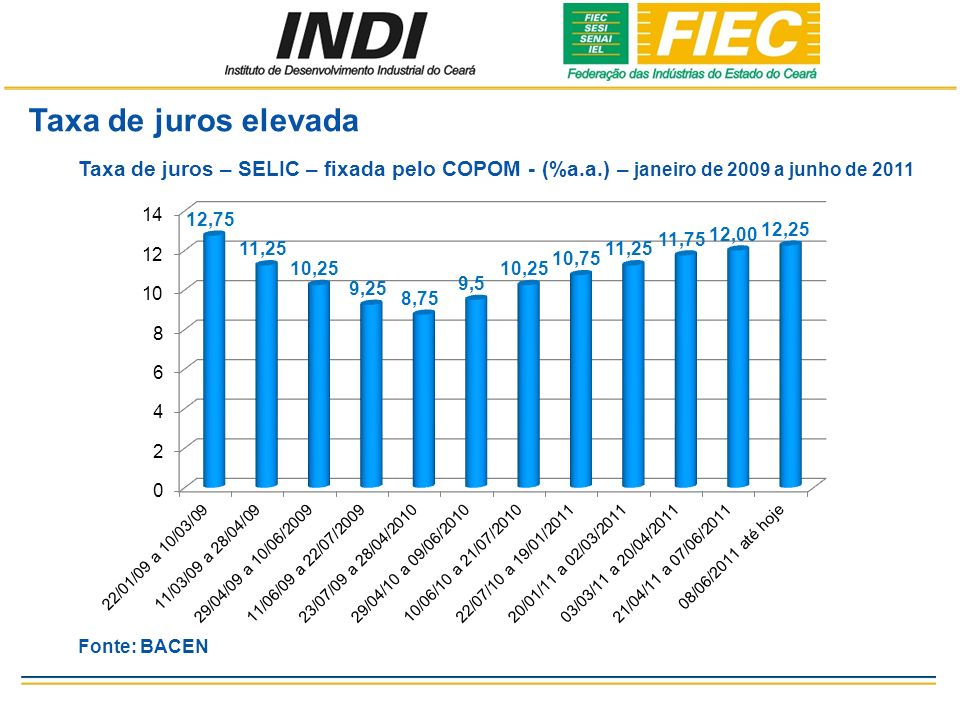 Taxa de juros elevada Taxa de juros – SELIC – fixada pelo COPOM - (%a.a.) – janeiro de 2009 a junho de 2011 Fonte: BACEN