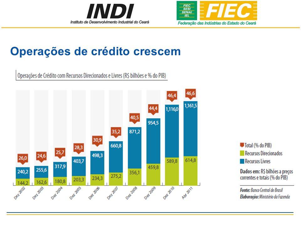 Operações de crédito crescem