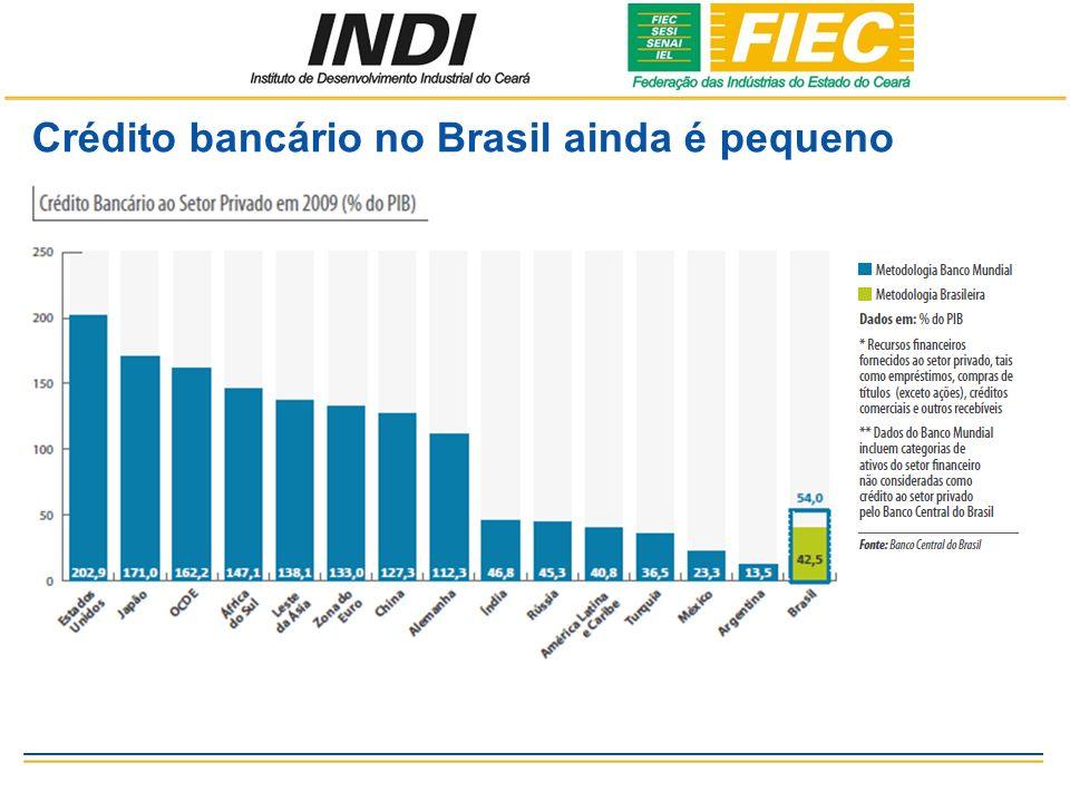 Crédito bancário no Brasil ainda é pequeno
