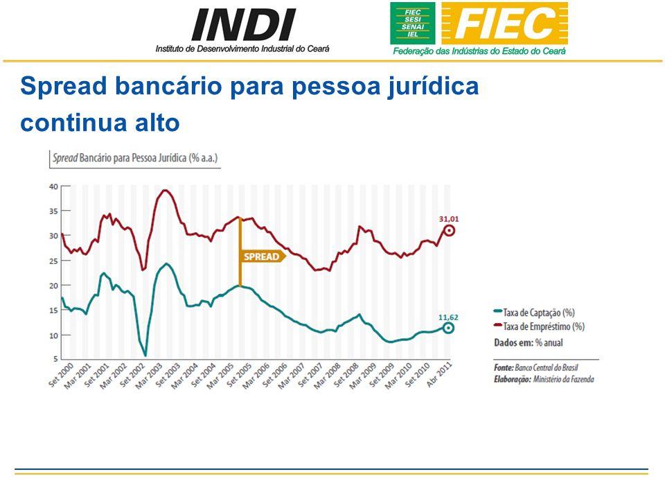 Spread bancário para pessoa jurídica continua alto